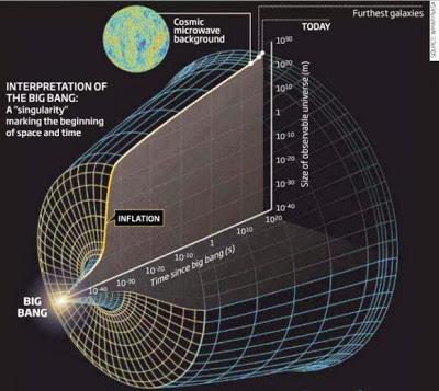 Resultado de imagen de Inflación del Universo